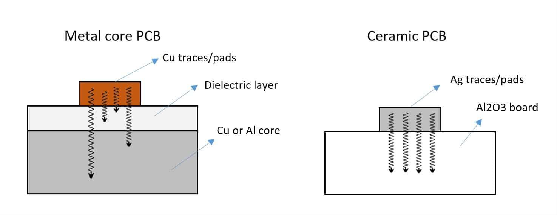Ceramic pcb vs mcpcb
