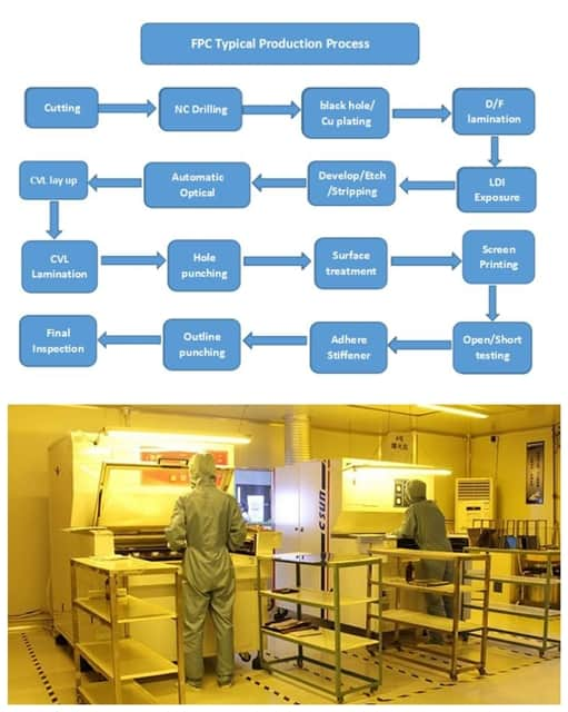 flexible pcb manufacturing flow chart