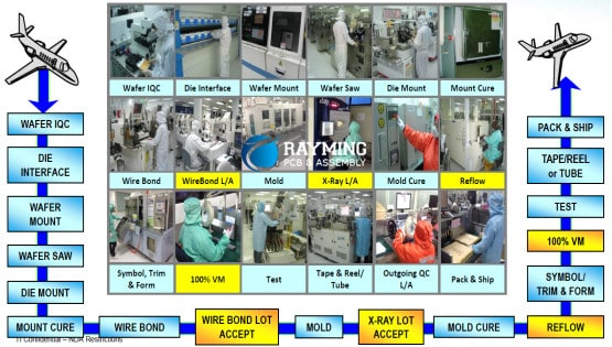 electronic components manufacturing process