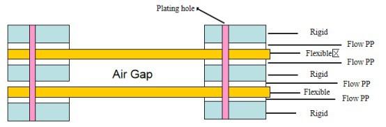 one flexible board and several rigid boards