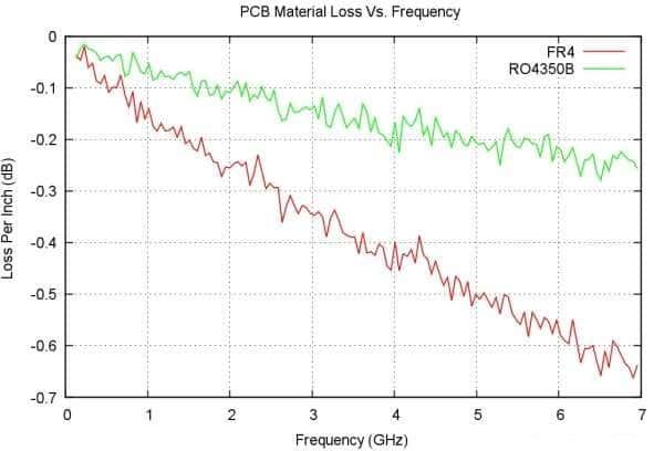 fr4 material vs rogers material