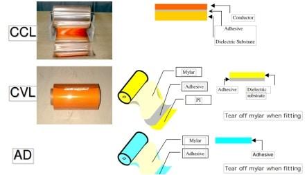 Introduction toFlexible PCBMaterials