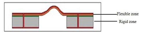 The circuit on the rigid and flexible layers