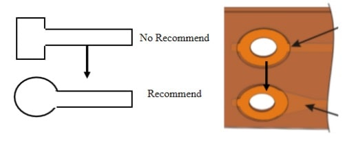 Design requirements for flex pcb hole