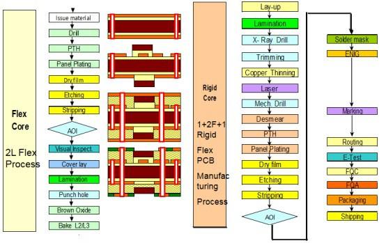 Process flow of Rigid-Flex PCB 1