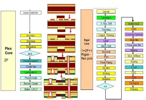 Process flow of Rigid-Flex PCB 2