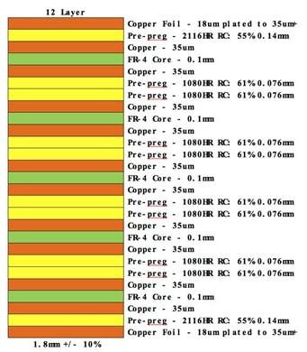 12-layer PCB