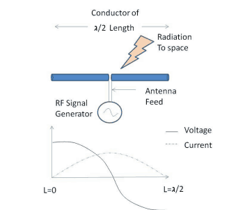 Antenna Design and RF Layout Rules ( Part I ) -Rayming