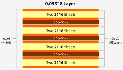 8 Layer PCB Stack Up
