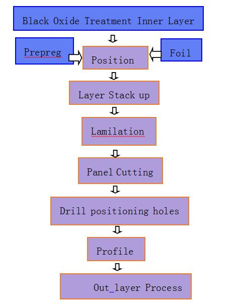 multilayer pcb manufacturing process steps