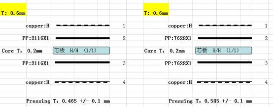 0.6MM 4 Layer PCB Stackup