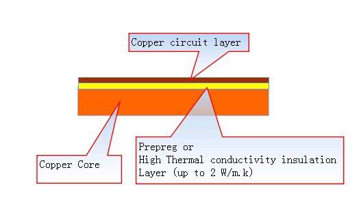 Copper Core PCB Stack UP