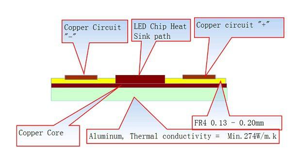 Copper base core pcb