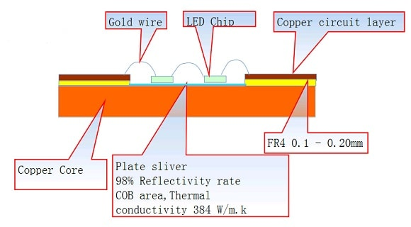 Copper base COB PCB
