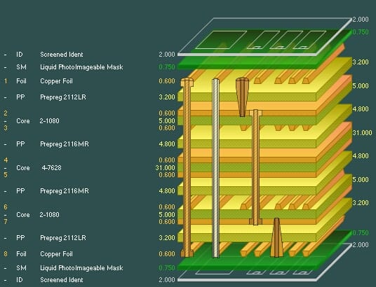 Multilayer PCB Stackup