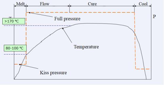 Multilayer PCB Pressure curve