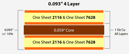 Four Layer PCB Stack up