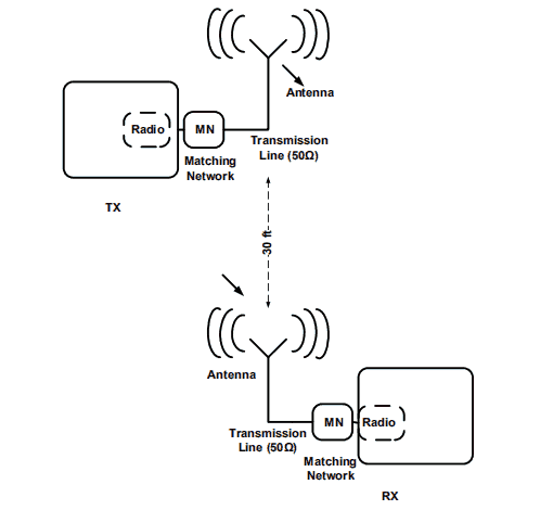 Typical Short-Range Wireless Syst