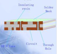 Heavy Copper PCB Instruction