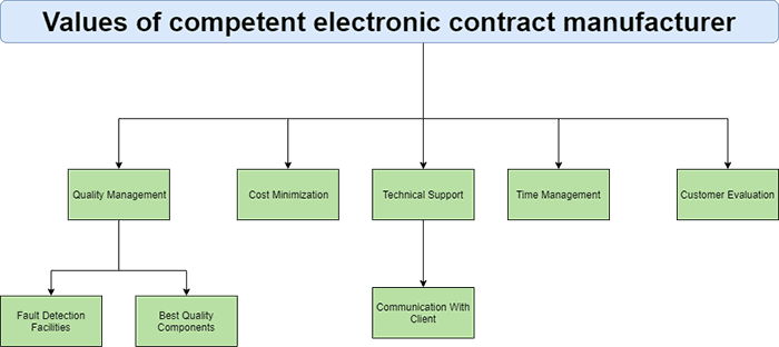 values of competent electronic contract manufacturer