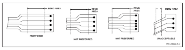 flexible PCB Source