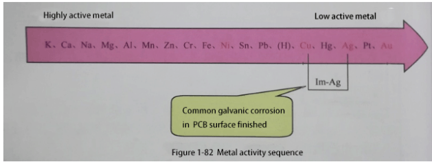 active sequence of the metal