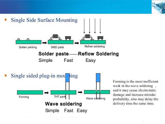 Introduction About Single-sided SMT Assembly