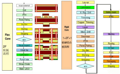 4 layer Motorola PCB
