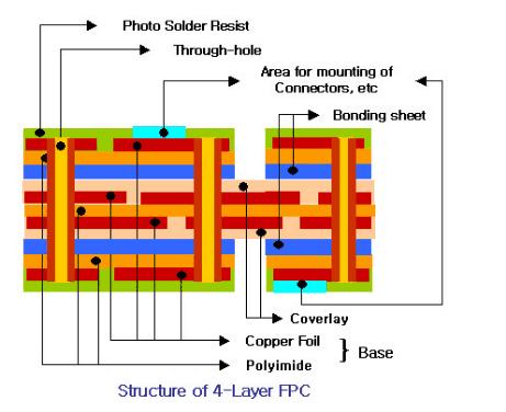 flexible PCB cover film