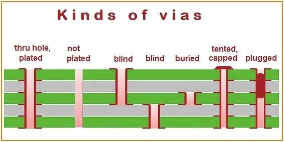 PCB Vias