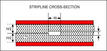 pcb Strip line