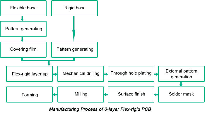 Manufacturing Progress of 6-Layer Flex-rigid PCB