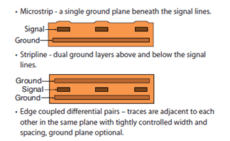 The Impedance of FPC Circuit Board