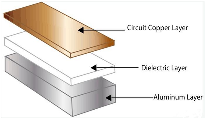 Stack-layer of Singe Aluminum PCB
