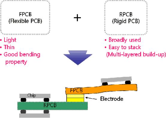 flex pcb vs rigid flex pcb