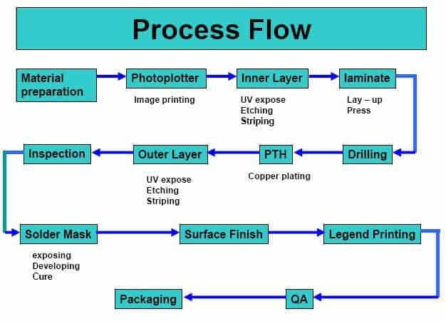 pcb assembly flow process