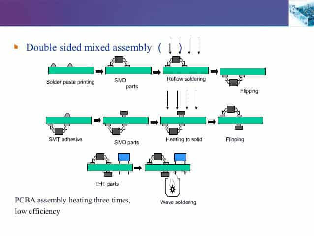double sided pcb assembly process