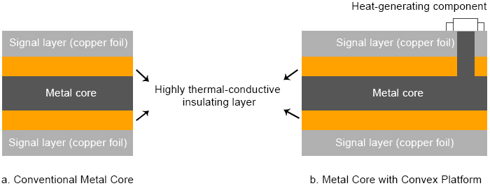 Aluminum Core PCB Thermal Conductivity Standard
