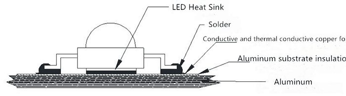 How Does Aluminum PCB Generate and Transmit the Heat