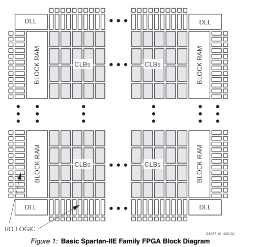 Basic Spartan-IIE Family FPGA Block Diagram