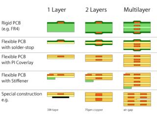 Flex PCB Cost Estimator