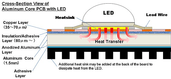 Aluminum Core PCB Heat Transfer