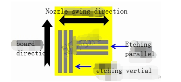 Four effects of Ceramic PCB Etching-Nozzle swing effec
