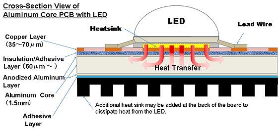LED pcb stack up