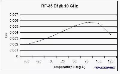 PCB RF-35 material