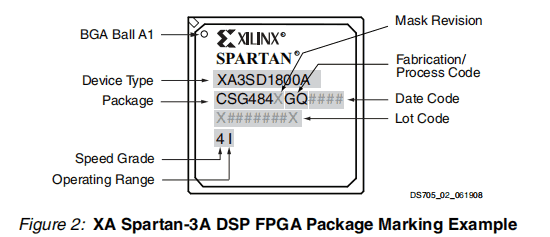 XA Spartan-3a DSP FPGA Package Marking Example_XA3SD1800A-4CSG484Q