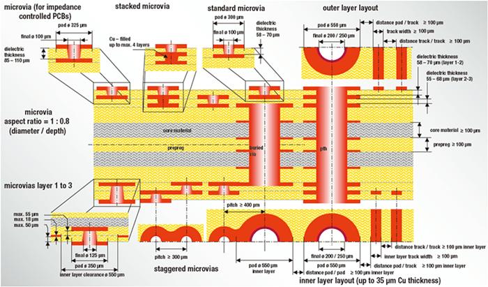 HDI Pcb structure