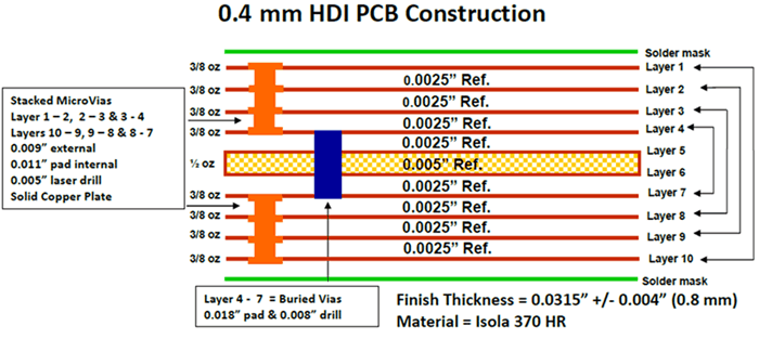 0.4mm HDI pcb structure