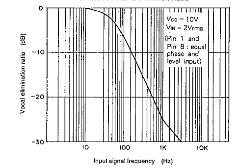 Input signal frequency