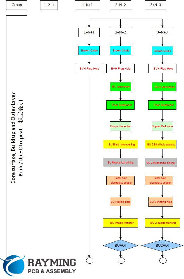 Blind hole produce process
